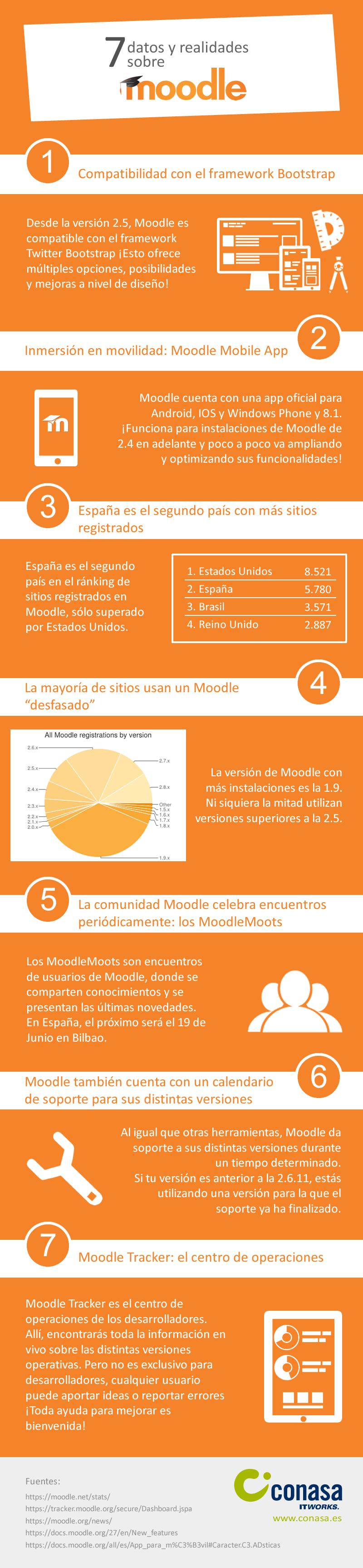 7 datos y realidades sobre Moodle