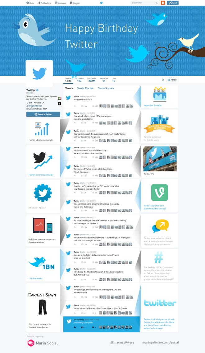 Los 9 primeros años de Twitter