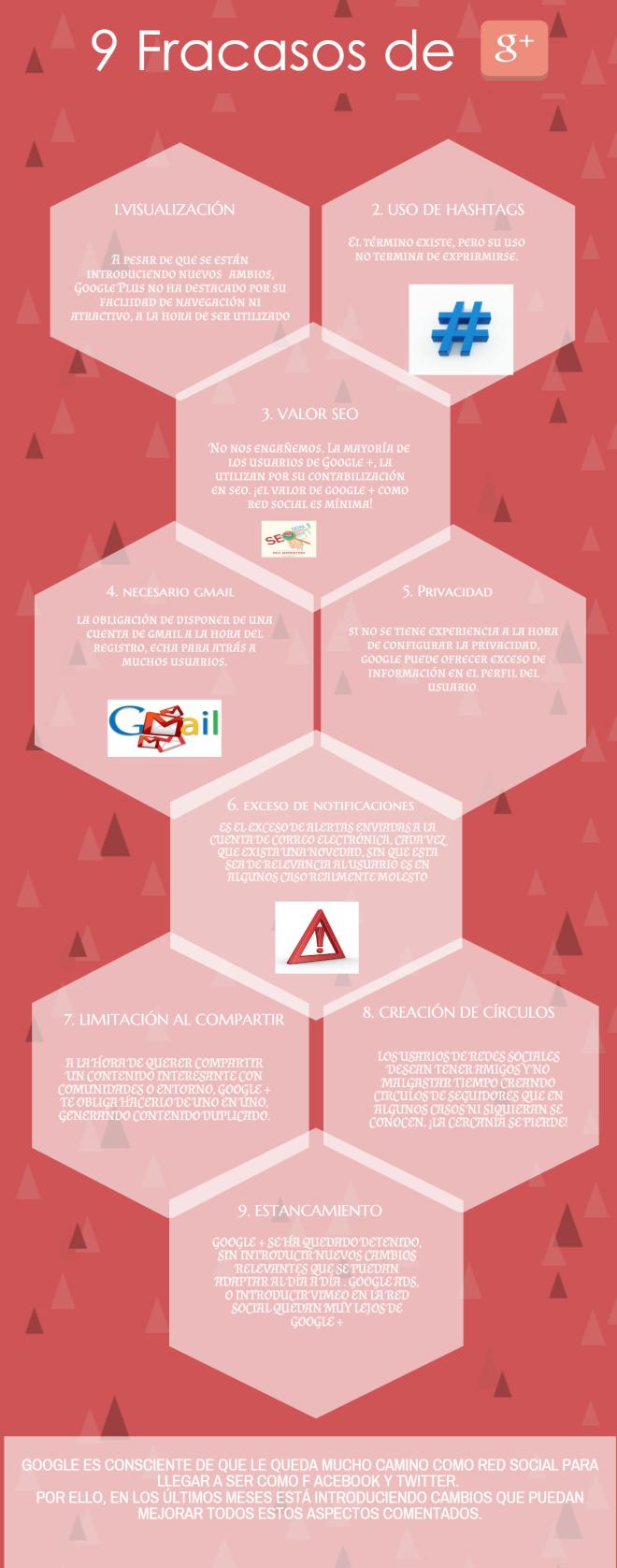 9 fracasos de Google +