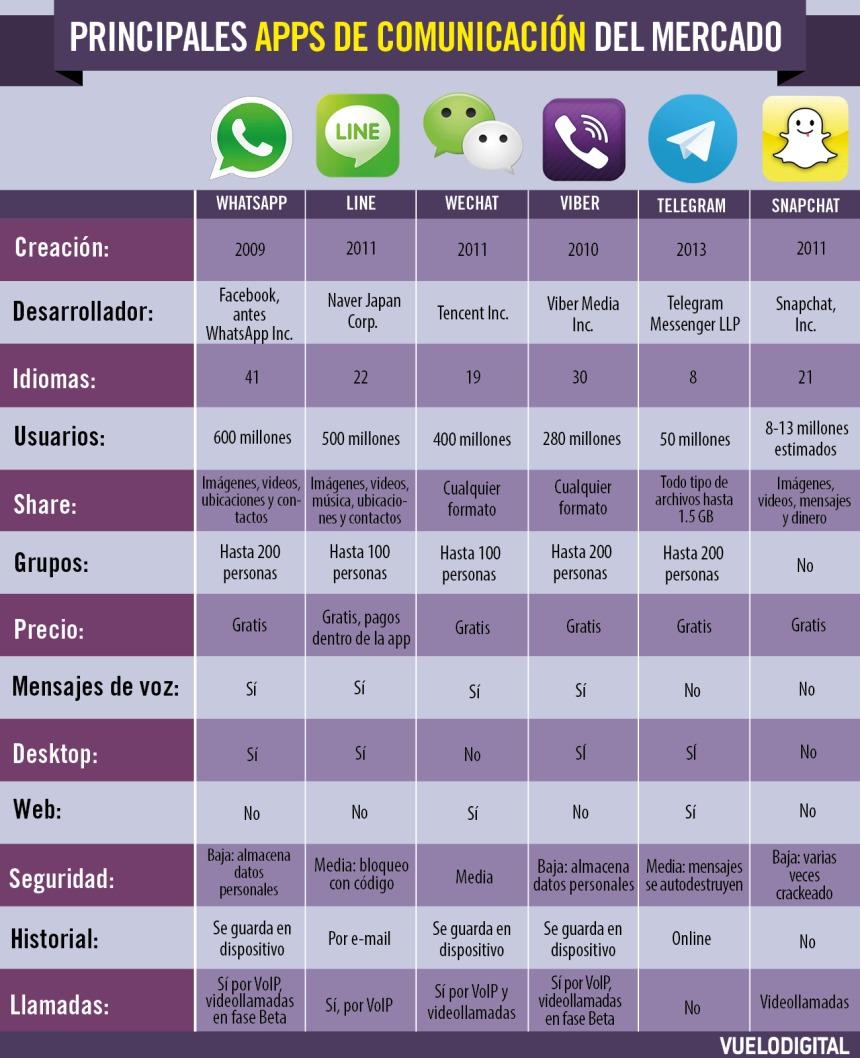 APPs de mensajería instantánea del mercado