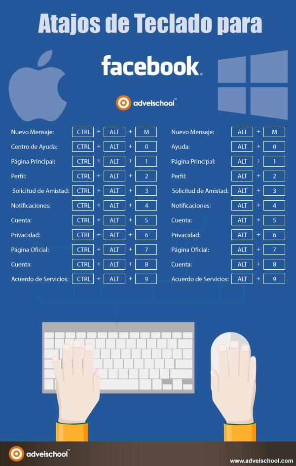 Atajos de teclado para FaceBook