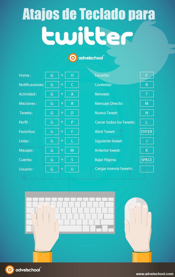 Atajos de teclado para Twitter