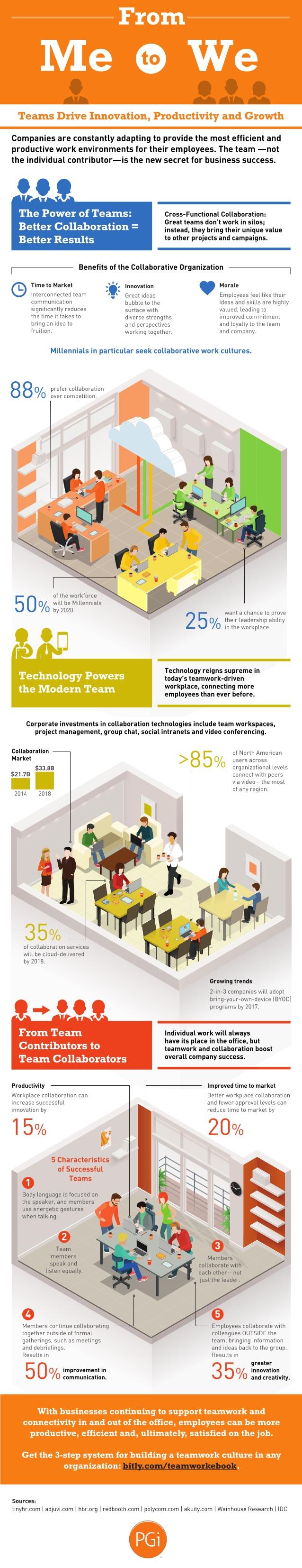 Los grandes beneficios de crear buenos equipos de trabajo en tu empresa