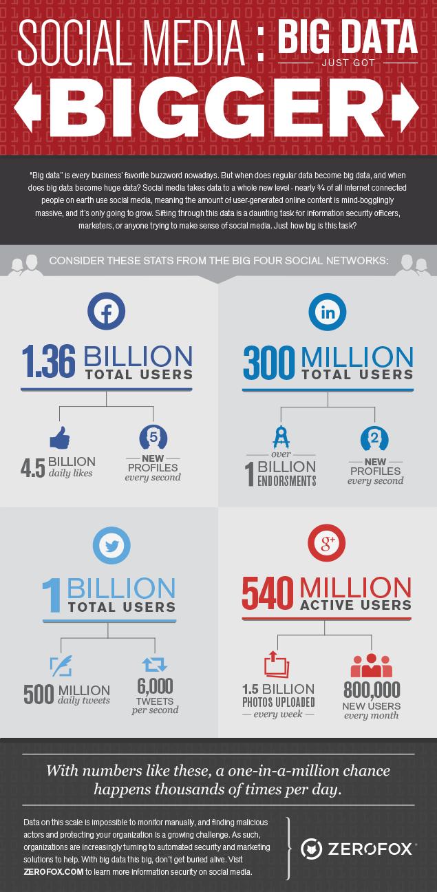 Big Data: cada vez más grande