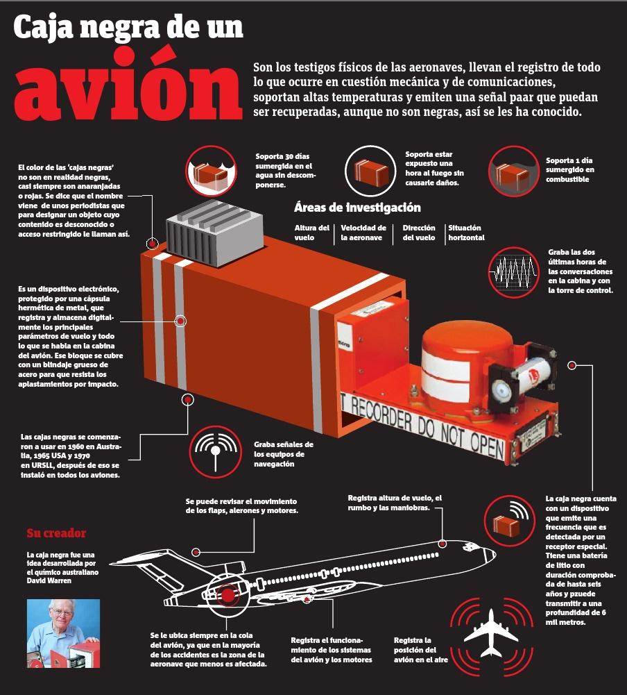 Qu es y c mo funciona la caja negra de un avi n infografia infographic tech tics y formaci n - Que peut on emmener en avion ...