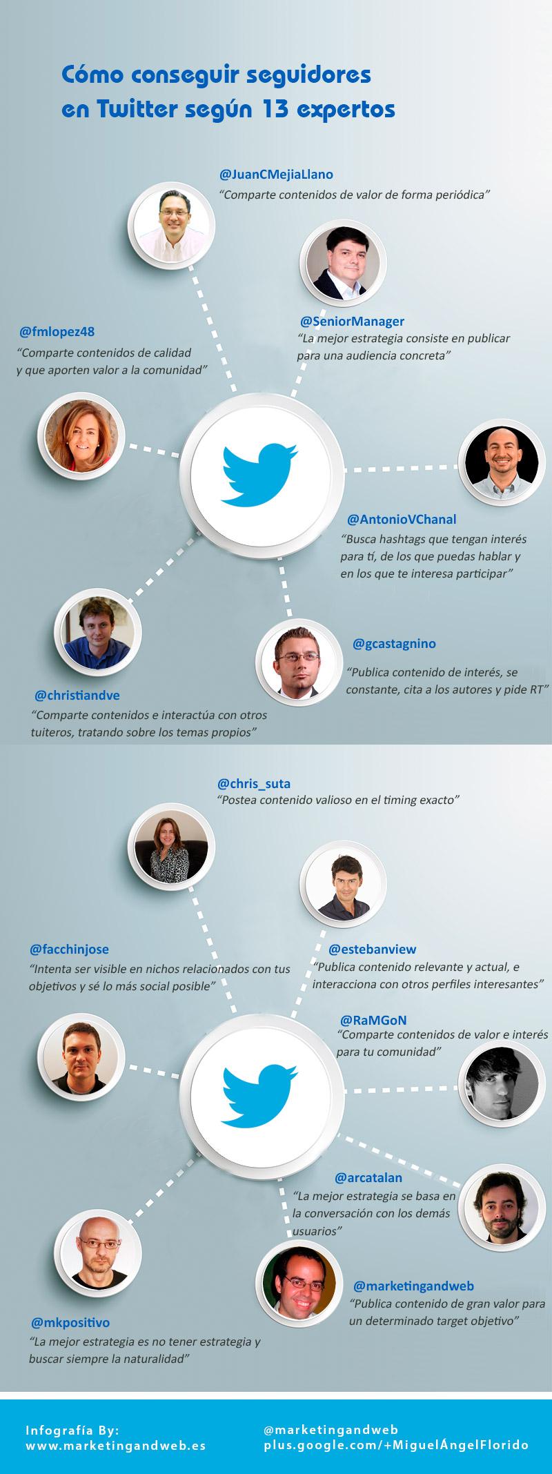 13 expertos te explican cómo conseguir más seguidores en Twitter