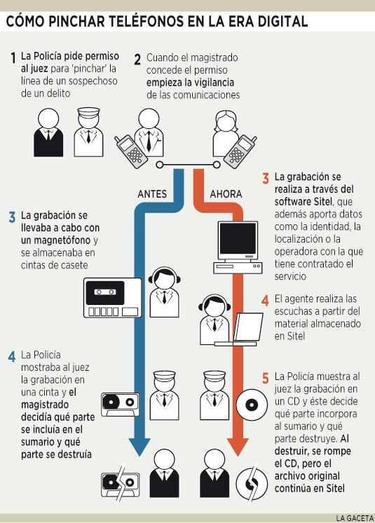 Cómo se pincha un teléfono en la era digital (vs antes)