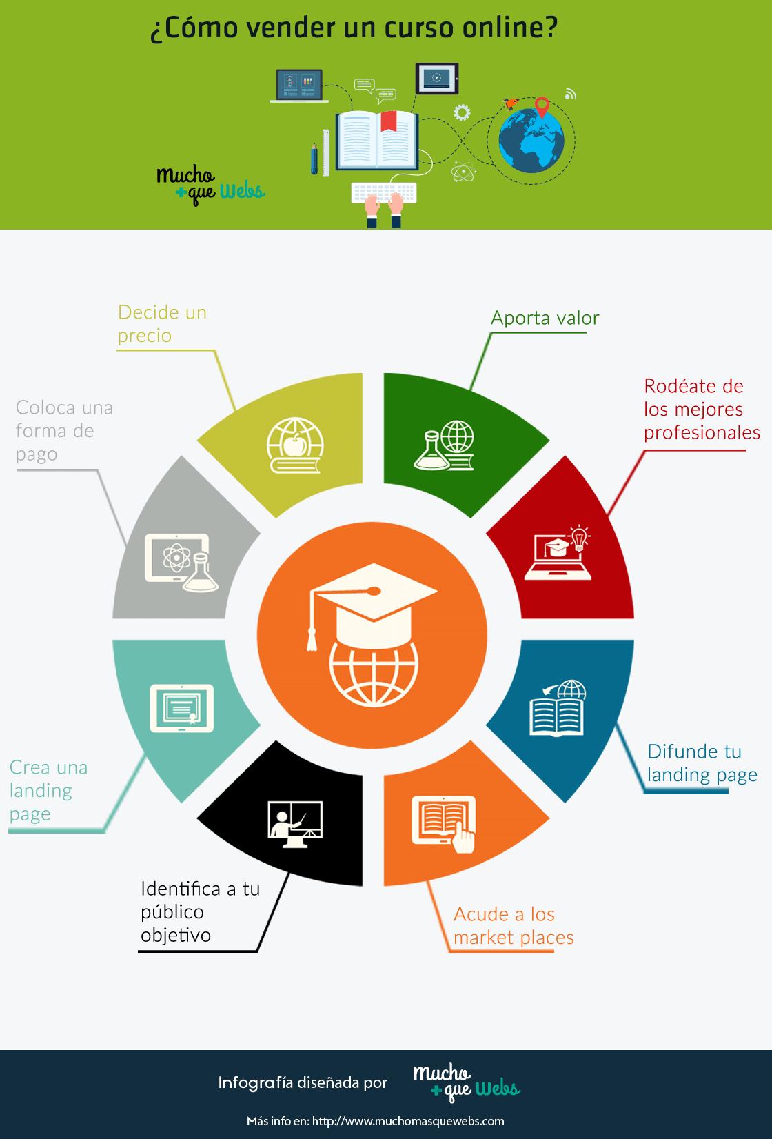 C mo vender un curso online infografia infographic for Curso de interiorismo online