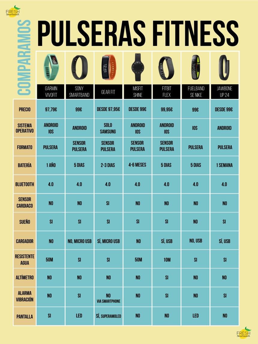 Comparativa de smartbands