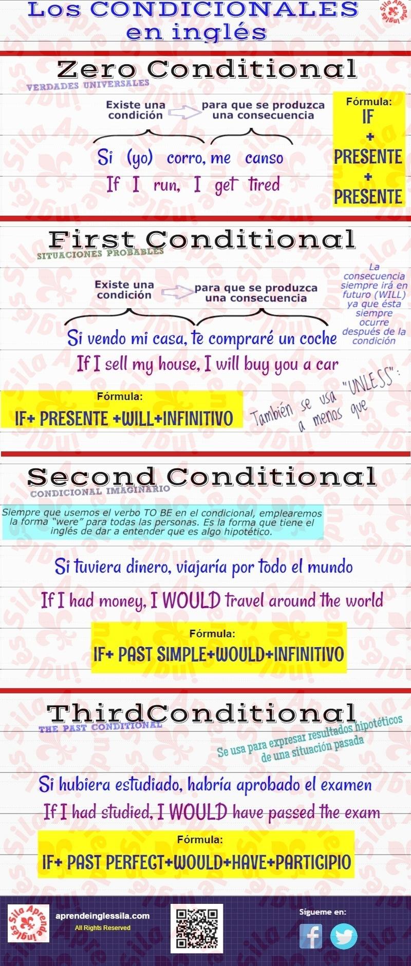 Aprende inglés: Los condicionales