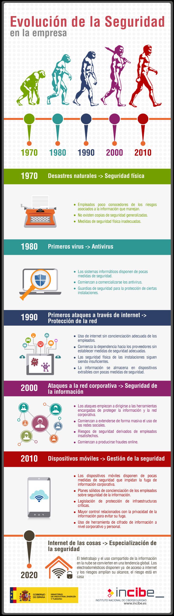 Evolución de la seguridad informática