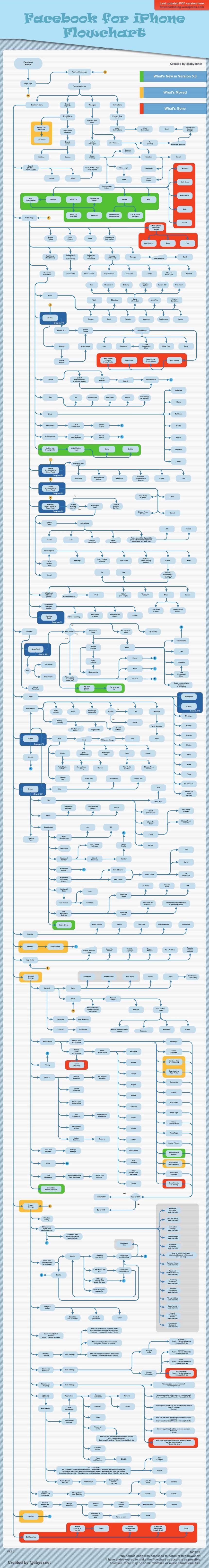 FaceBook para iPhone: diagrama de flujo