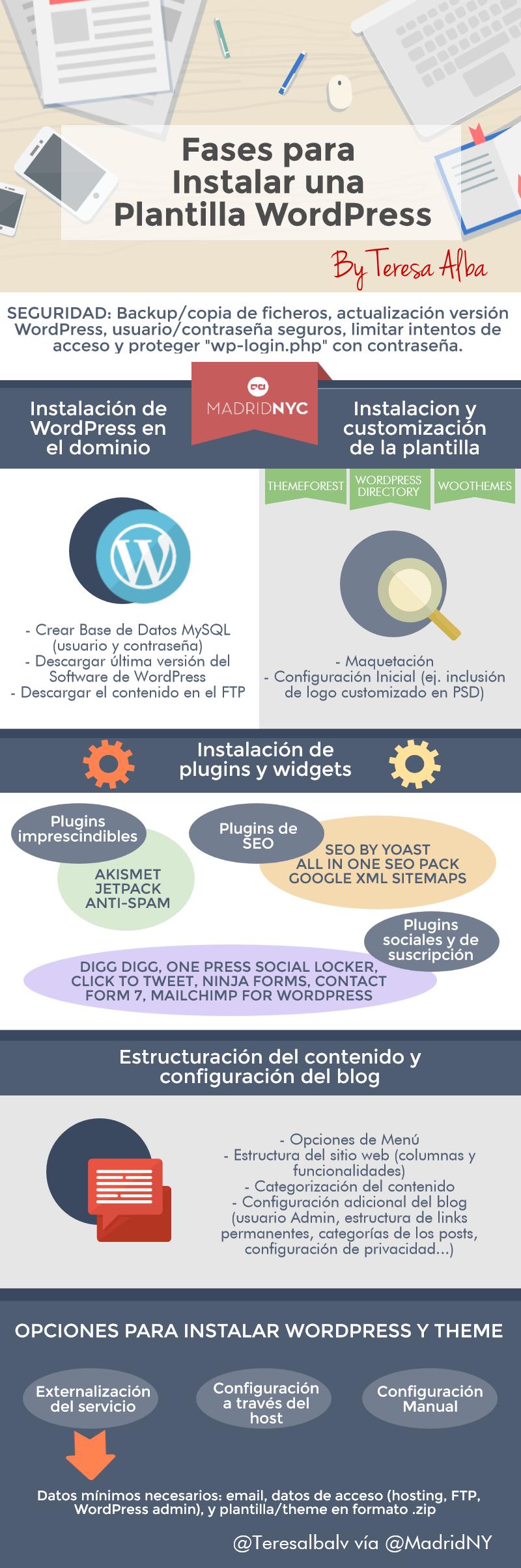 Fases para instalar una plantilla de WordPress