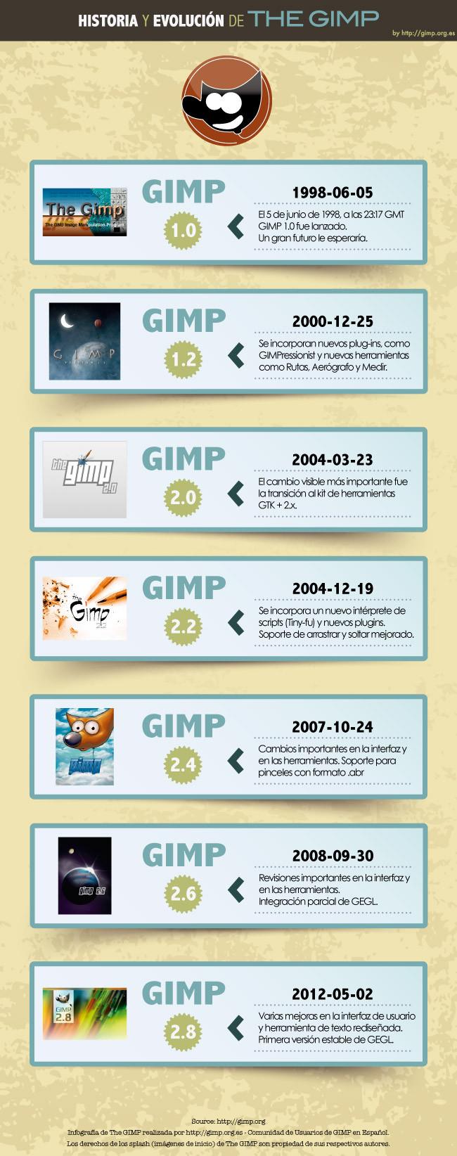 GIMP: Historia y evolución