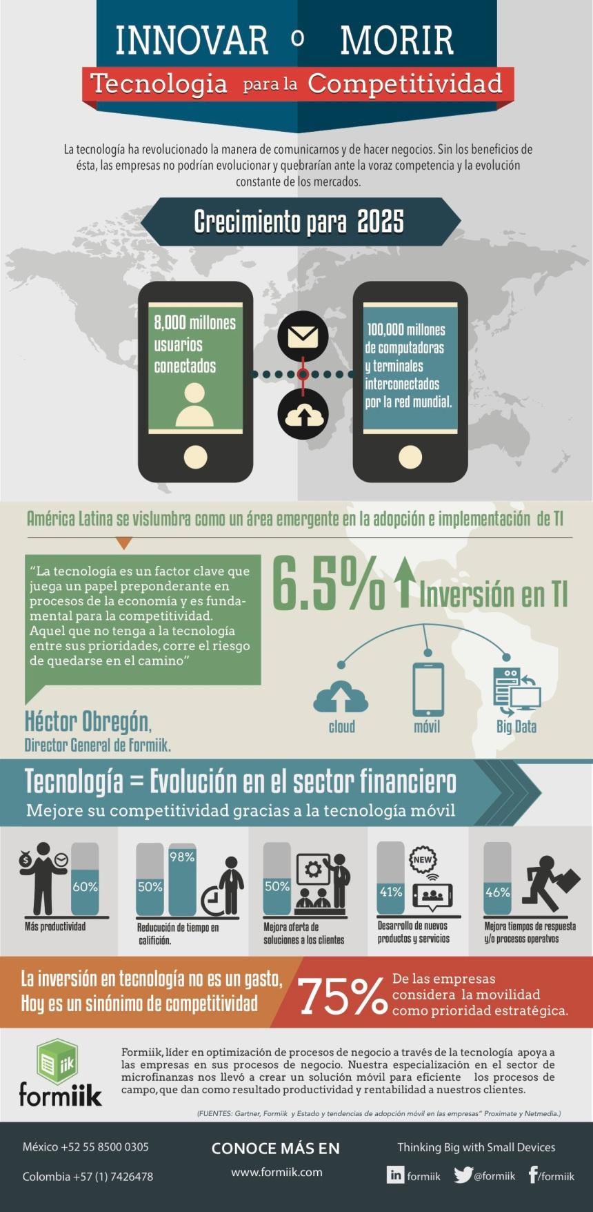 Innovar o morir: tecnología para la competitividad