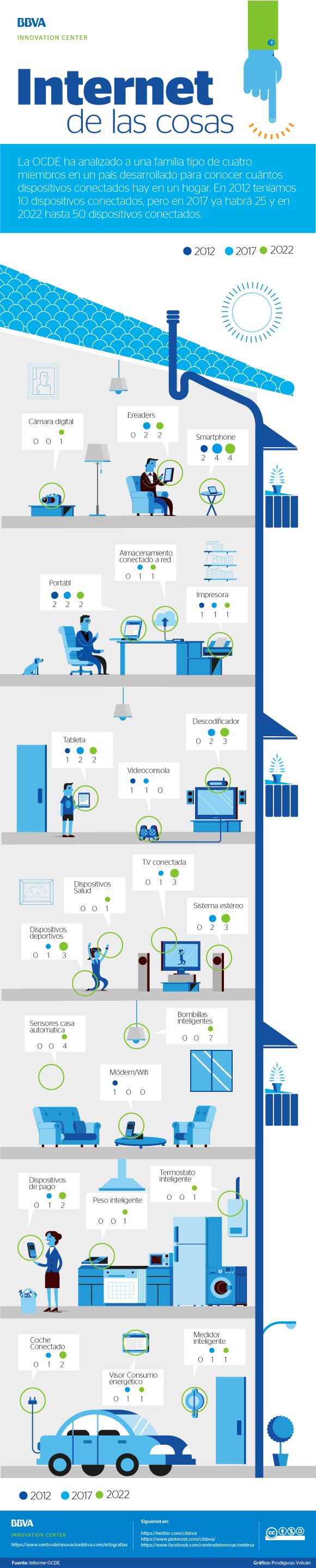 Internet de las cosas: un hogar conectado