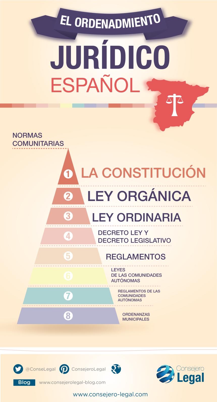 Jerarquía en el Ordenamiento Jurídico Español