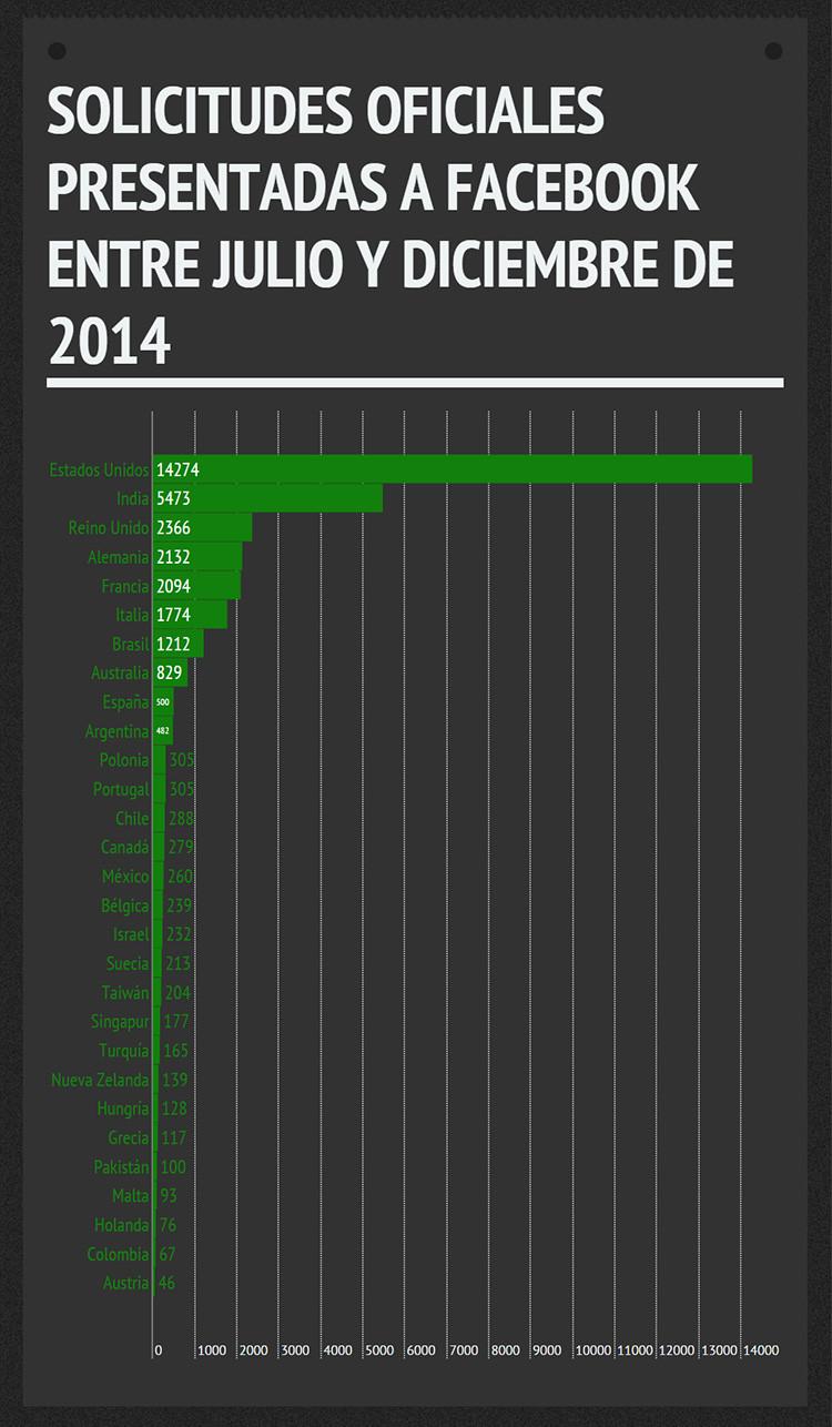 Los países que más datos piden a FaceBook
