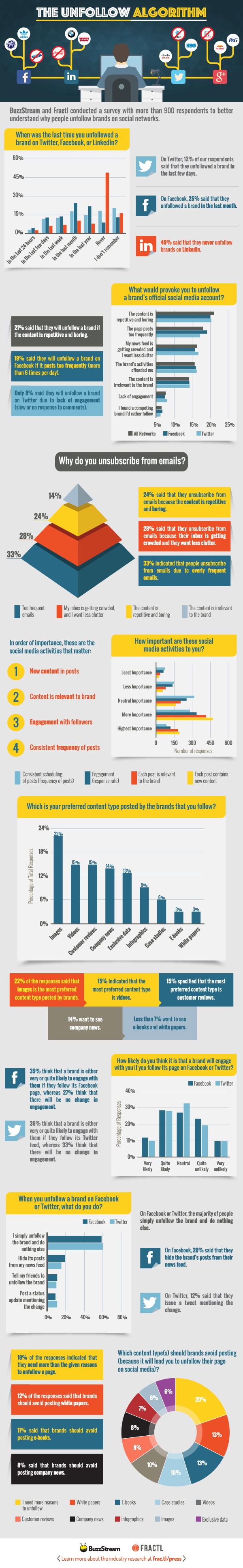 Por qué dejamos de seguir a las marcas en Redes Sociales