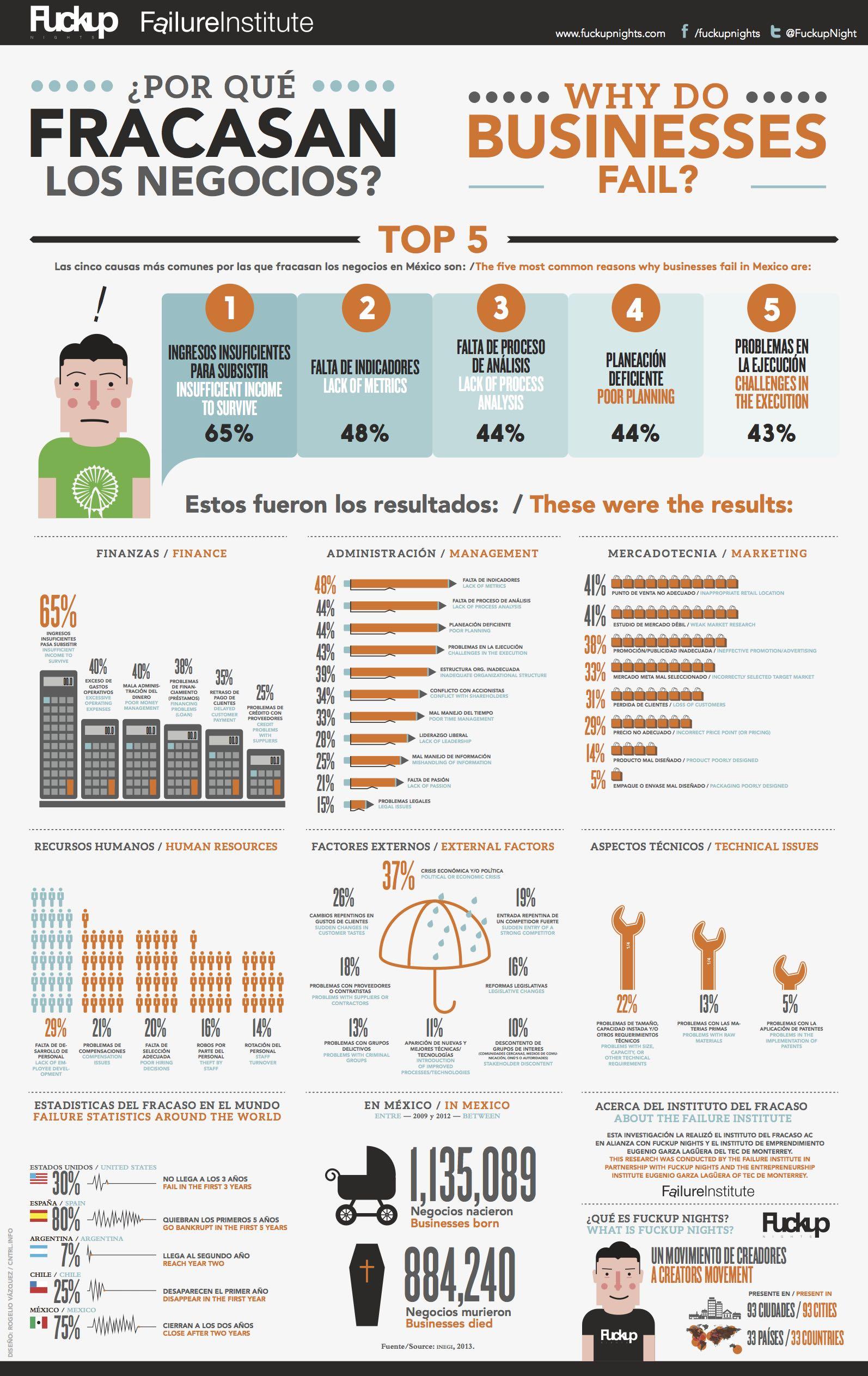 Por Qu 233 Fracasan Las Empresas M 233 Xico Infografia
