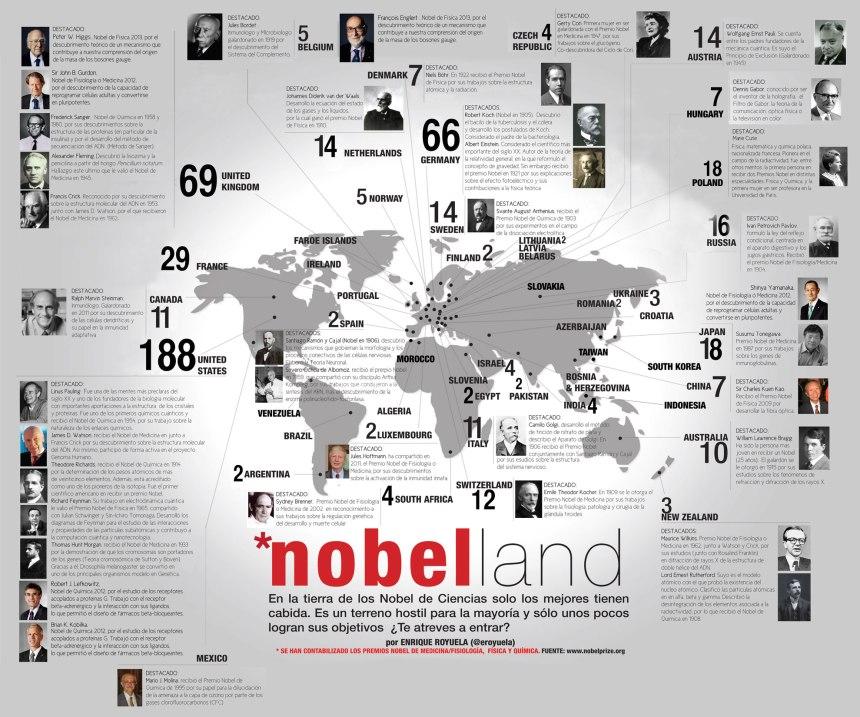 De qué países son los Premios Nobel de ciencias