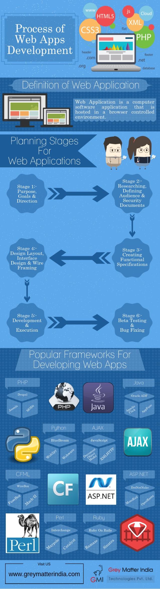El proceso de desarrollo de APPs