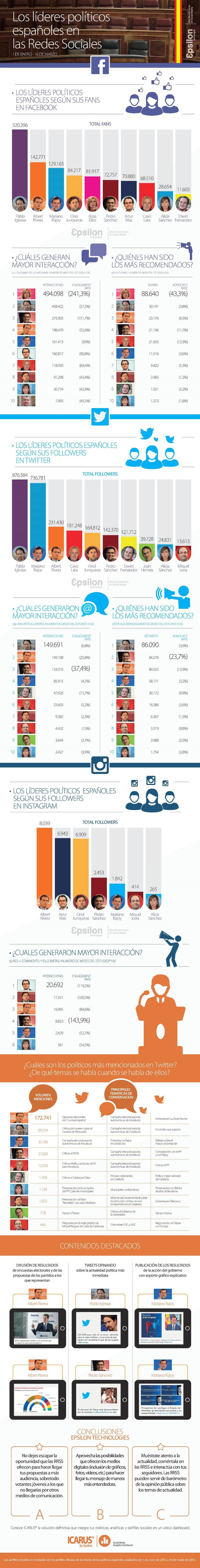 Ranking líderes políticos españoles en Redes Sociales