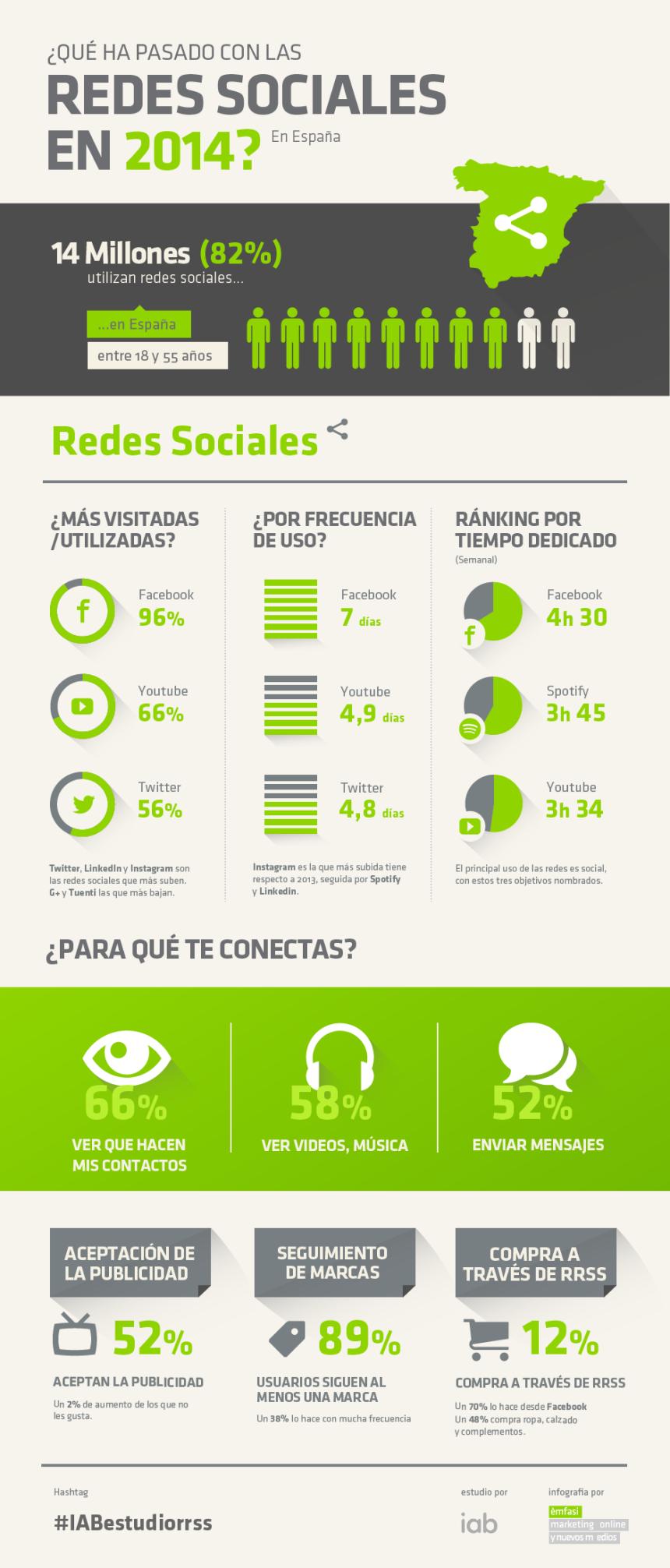 Redes Sociales en España (2014)