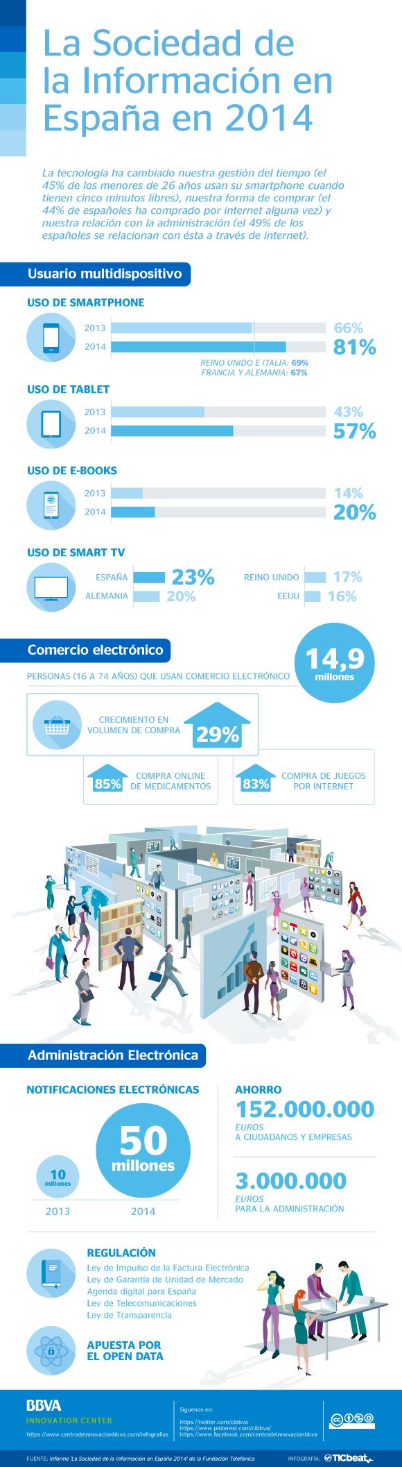Sociedad de la información en España 2014
