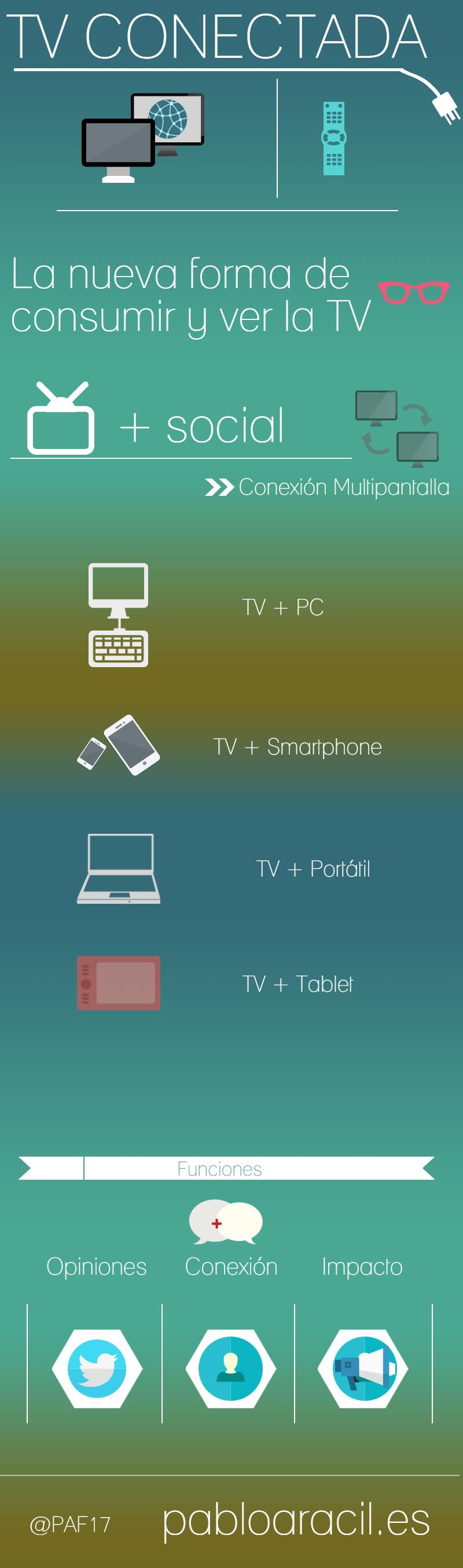 La Televisión conectada: una nueva forma de consumir TV