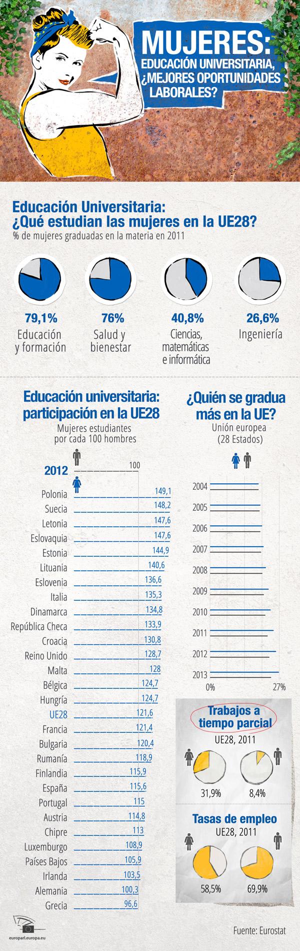 Unión Europea: mujeres - universidad - trabajo