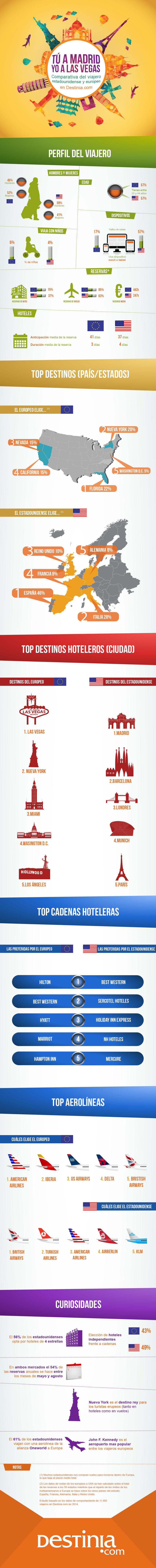 Viajeros europeos vs viajeros estadounidenses
