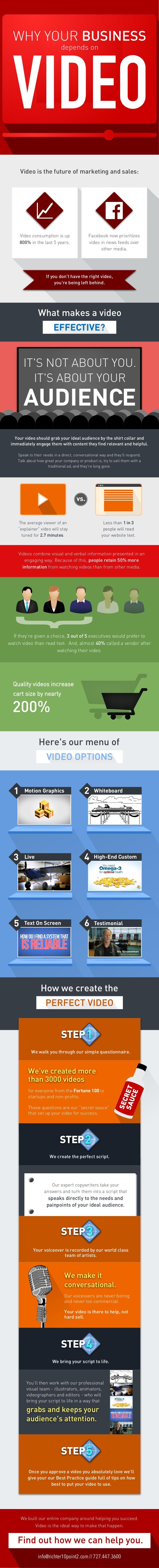 La importancia del vídeo para tu empresa
