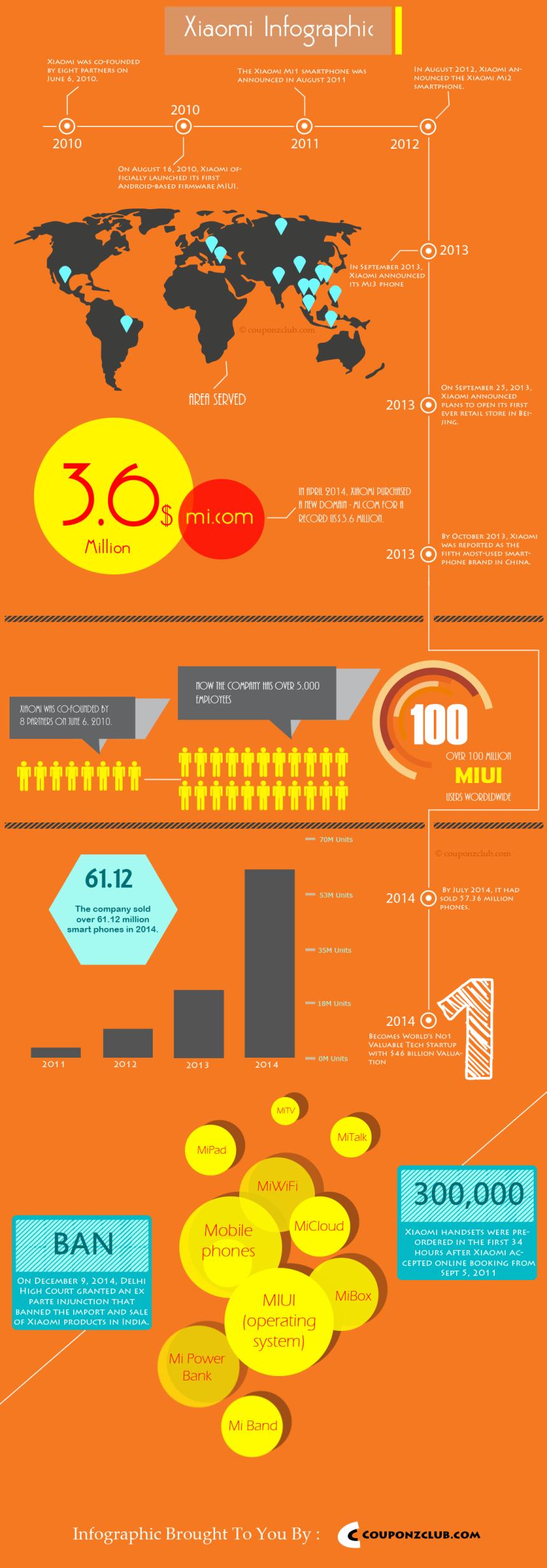 Xioami: Timeline de un éxito fulgurante