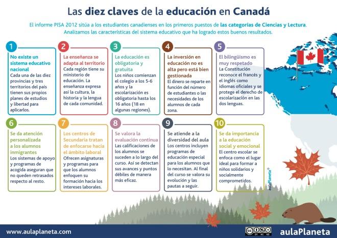 Las 10 claves del Sistema Educativo de Canadá