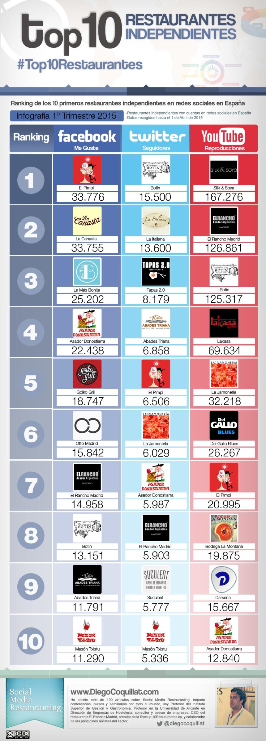 Top 10 restaurantes independientes en Redes Sociales España (1T/2015)
