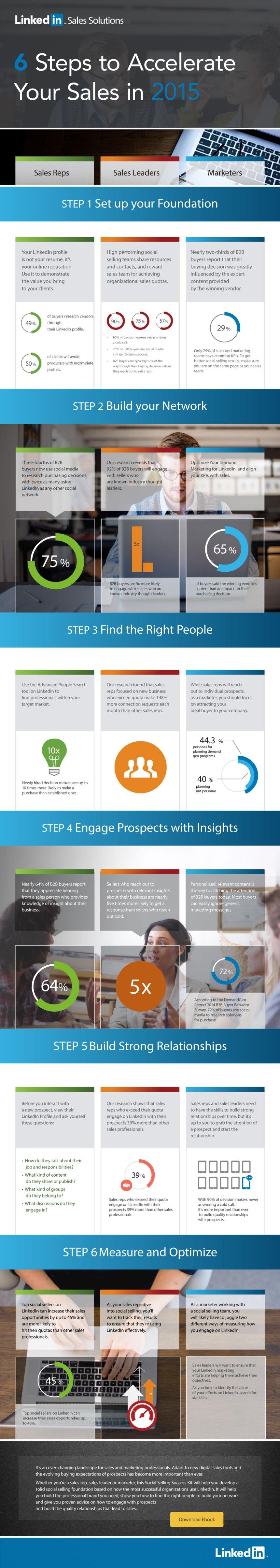 6 pasos para acelerar tus ventas: Linkedin sales solutions