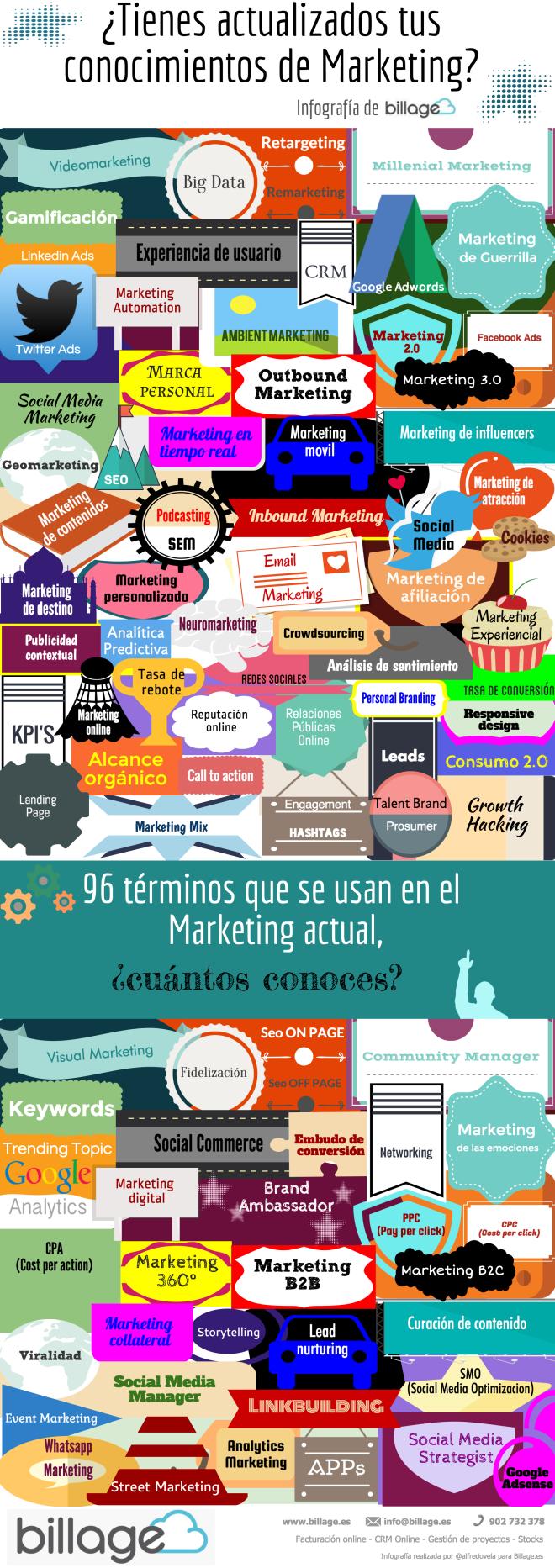 96 términos para conocer cuánto sabes del Marketing del siglo XXI