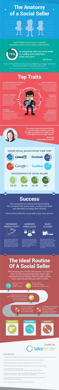 Anatomía de un Social Seller