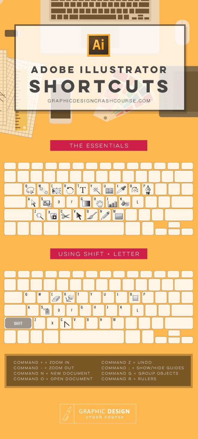 Atajos de teclado para Adobe Ilustrator