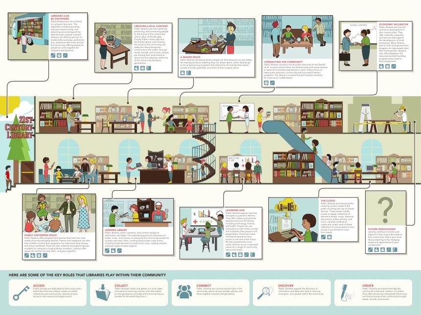 La biblioteca del siglo XXI