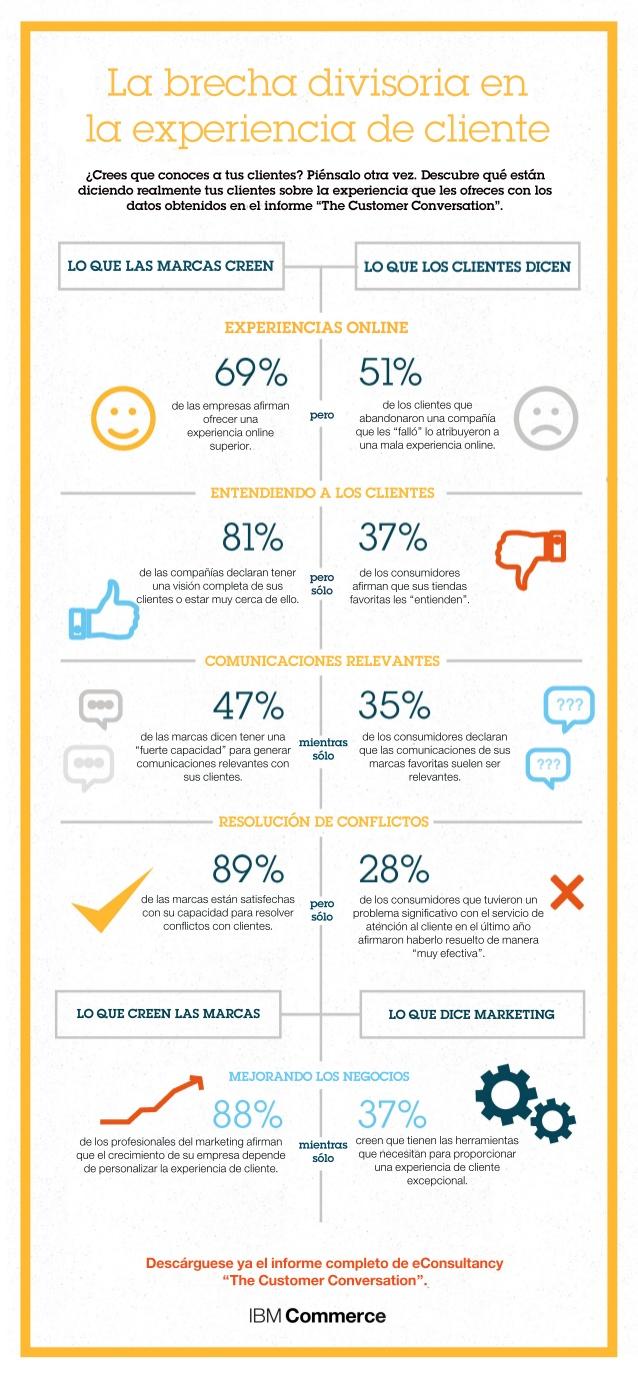 La brecha divisoria en la experiencia de cliente ( Marcas vs Clientes)