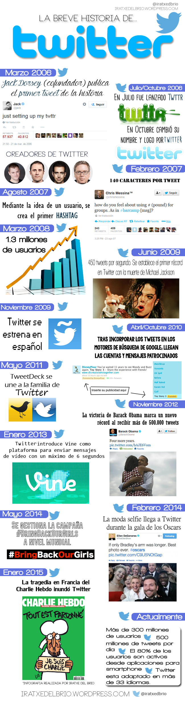 La breve Historia de Twitter