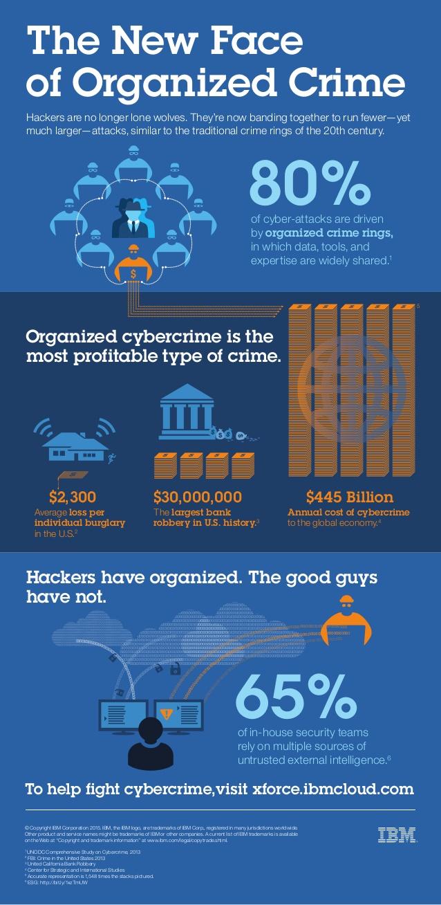 Cibercrimen organizado
