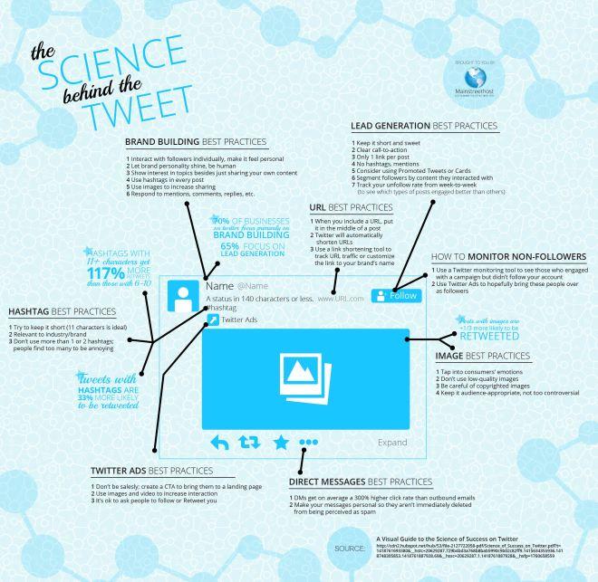 La ciencia que hay en un tweet