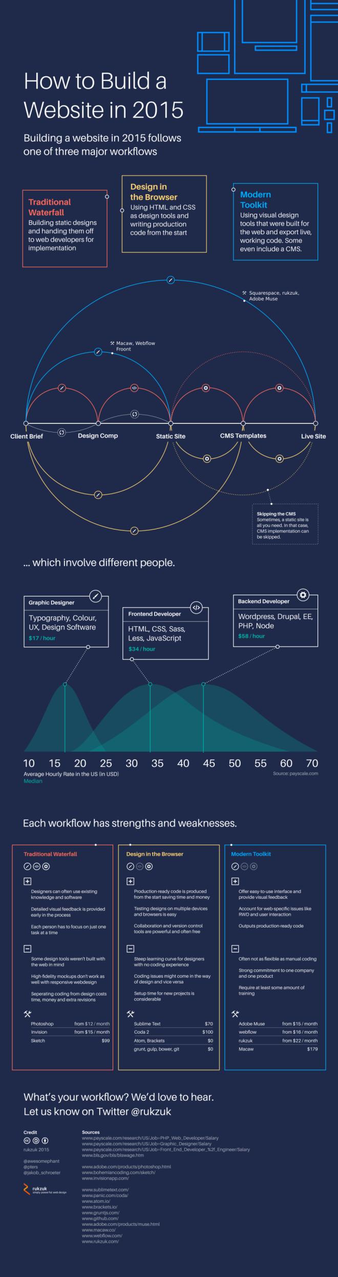 Cómo crear una web en 2015