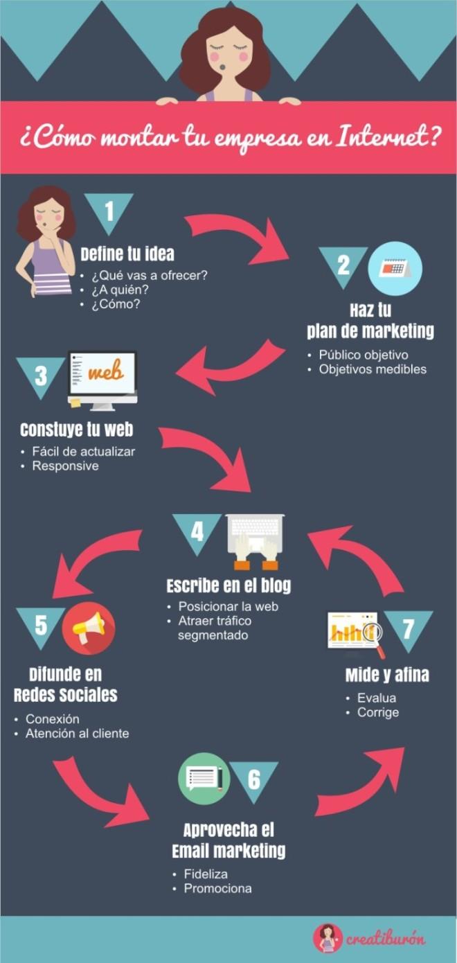 Cómo montar tu empresa en Internet