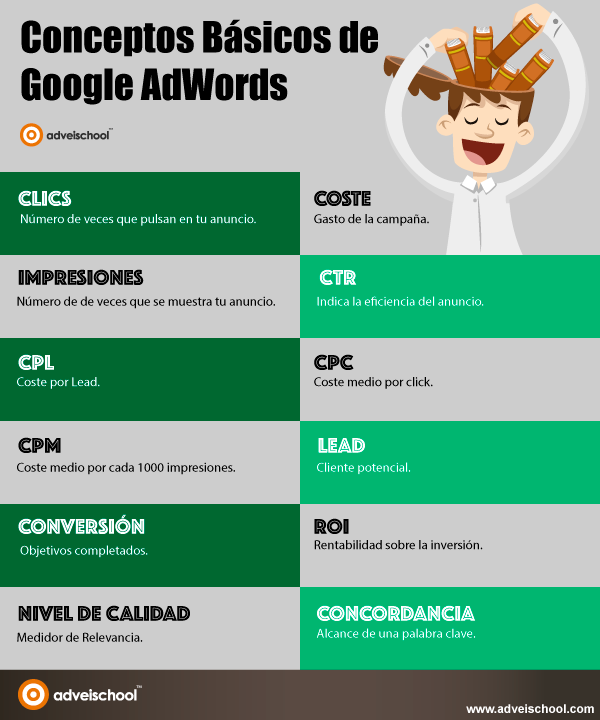 Conceptos básicos de Google Adwords