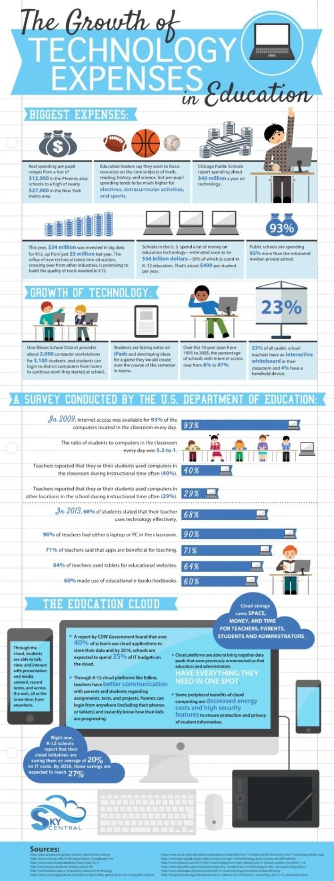 El crecimiento de la inversión en tecnología en educación