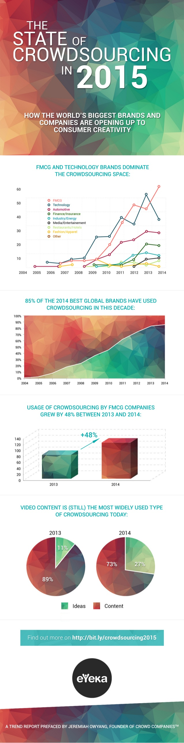 El panorama del Crowdsourcing en 2015